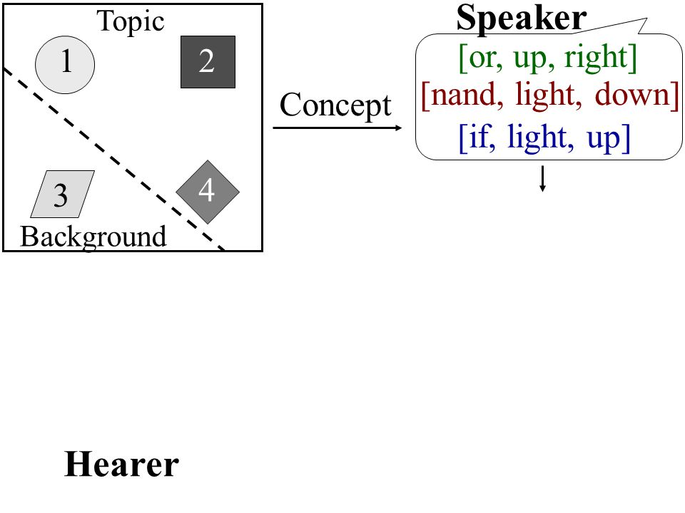 1 3 4 2 [nand, light, down] [or, up, right] Concept Speaker [if, light, up] Hearer Topic Background