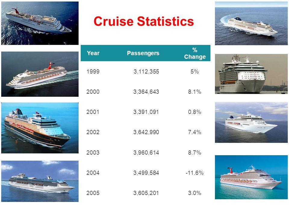 Year Passengers % Change 19993,112,3555% 20003,364,6438.1% 20013,391,0910.8% 20023,642,9907.4% 20033,960,6148.7% 20043,499,584-11.6% 20053,605,2013.0% Cruise Statistics