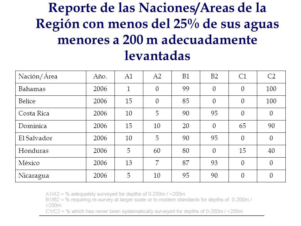 Nación/ÁreaAño.A1A2B1B2C1C2 Bahamas2006109900100 Belice20061508500100 Costa Rica2006105909500 Dominica200615102006590 El Salvador2006105909500 Honduras20065608001540 México2006137879300 Nicaragua2006510959000 Reporte de las Naciones/Areas de la Región con menos del 25% de sus aguas menores a 200 m adecuadamente levantadas