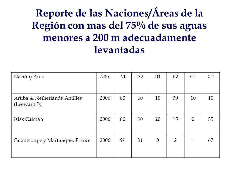 Reporte de las Naciones/Áreas de la Región con mas del 75% de sus aguas menores a 200 m adecuadamente levantadas Nación/ÁreaAño.A1A2B1B2C1C2 Aruba & Netherlands Antilles (Leeward Is) 20068060103010 Islas Caimán200680302015055 Guadeloupe y Martinique, France2006993102167