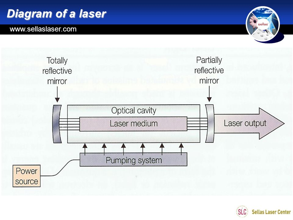 www.sellas.kr www.sellaslaser.com Diagram of a laser