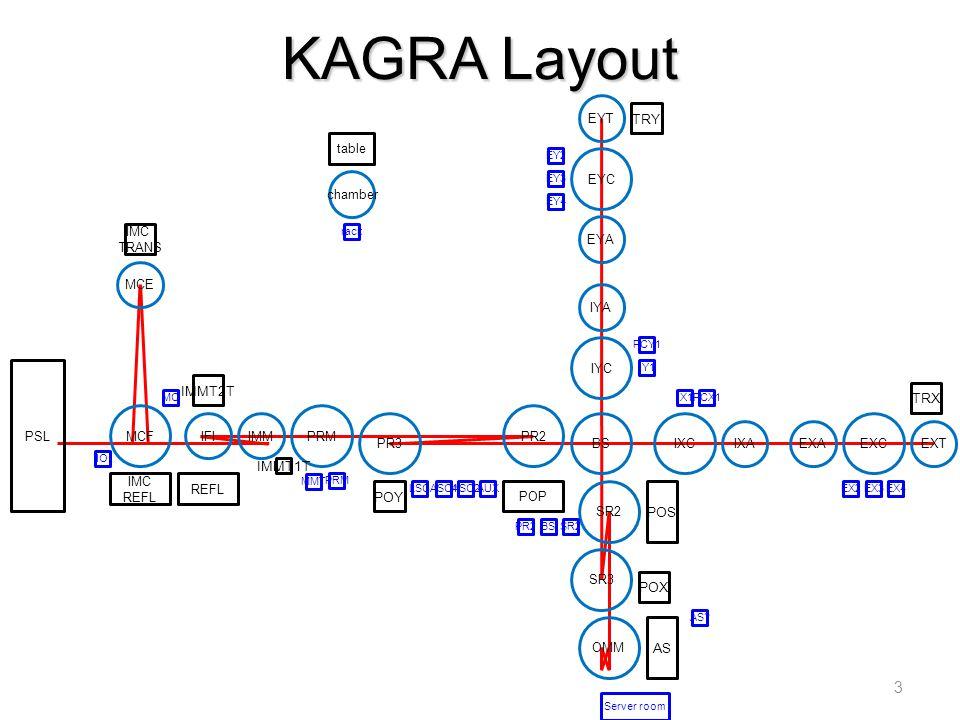 IFI KAGRA Layout 3 MCF IMM MCE PRM PR3 PR2 BS SR2 SR3 OMM IYC IYA EYA EYC EYT IXC IXAEXA EXC EXT IMC REFL REFL IMC TRANS IMMT2T IMMT1T POY POX POP POS