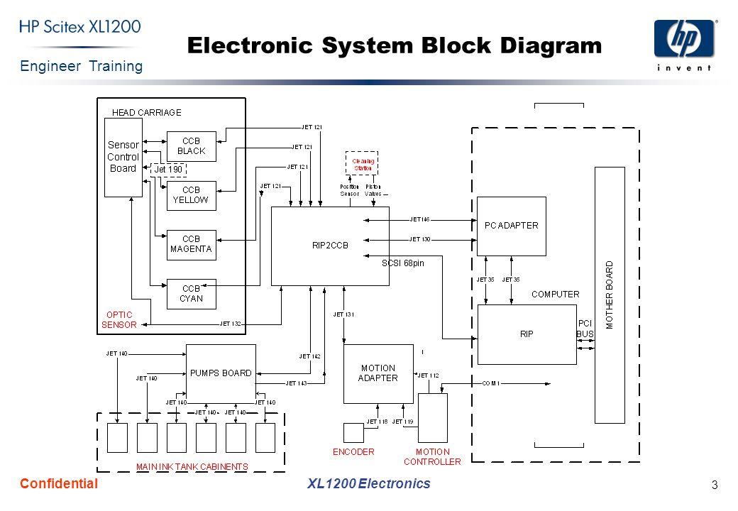 Engineer Training XL1200 Electronics Confidential 24 Sensor Control Board (Cont.)