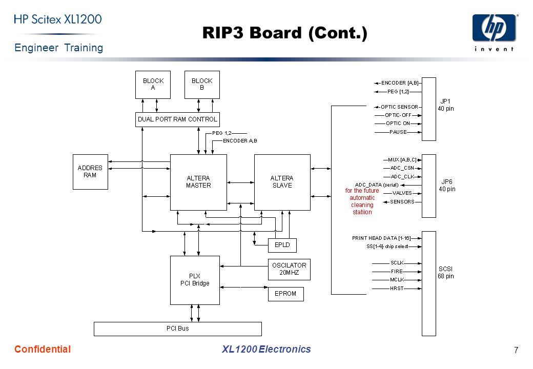 Engineer Training XL1200 Electronics Confidential 8 RIP2CCB Board