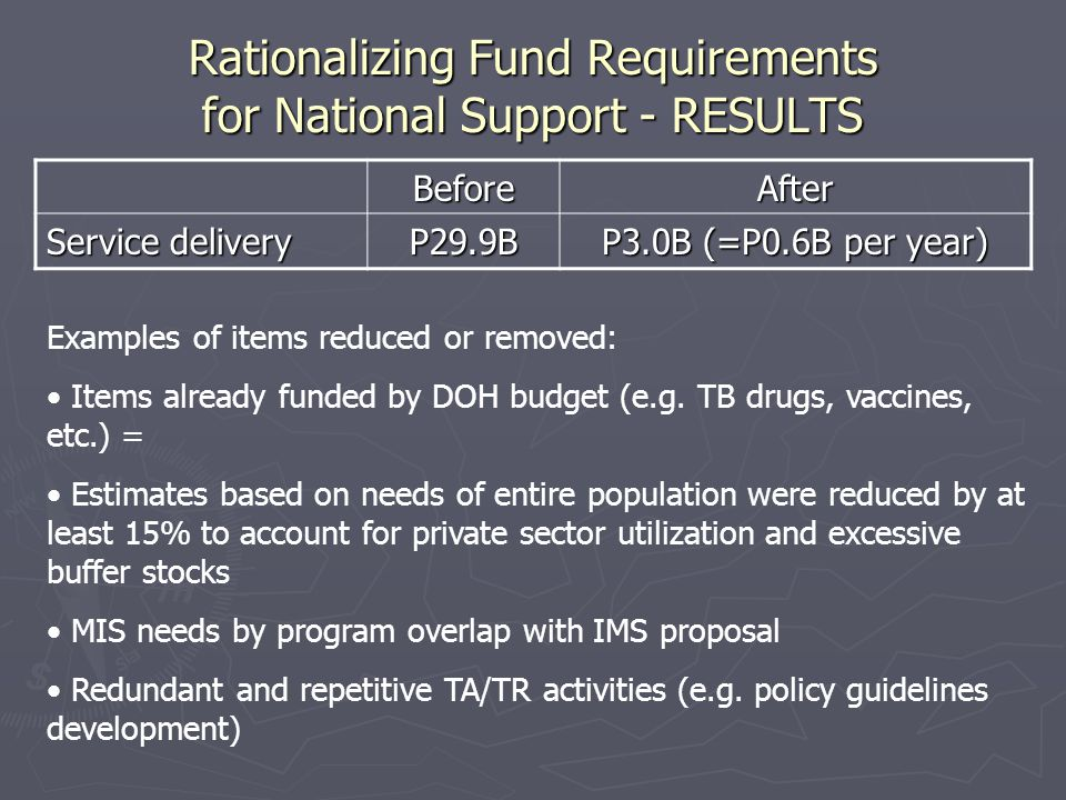 Rationalizing Fund Requirements for National Support - RESULTS BeforeAfter Service delivery P29.9B P3.0B (=P0.6B per year) Examples of items reduced or removed: Items already funded by DOH budget (e.g.