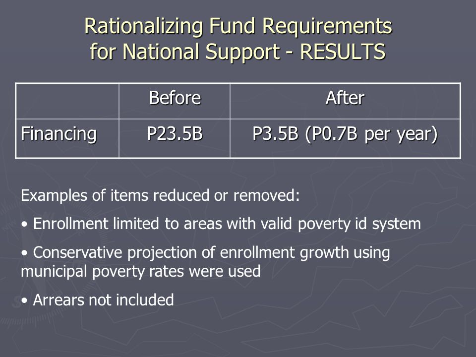 Rationalizing Fund Requirements for National Support - RESULTS BeforeAfter FinancingP23.5B P3.5B (P0.7B per year) Examples of items reduced or removed: Enrollment limited to areas with valid poverty id system Conservative projection of enrollment growth using municipal poverty rates were used Arrears not included
