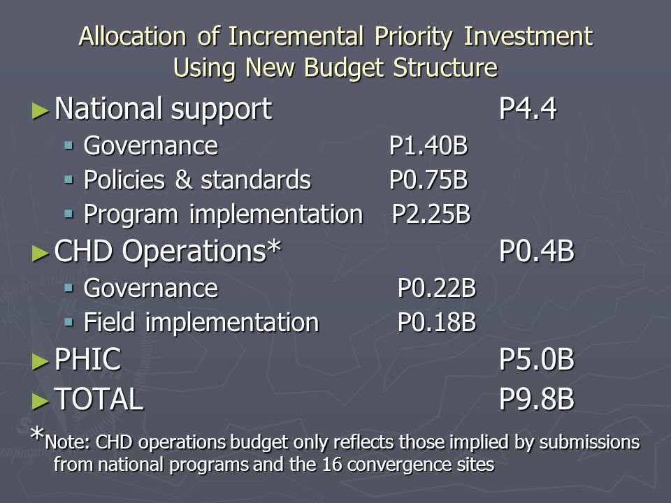 Allocation of Incremental Priority Investment Using New Budget Structure ► National supportP4.4  Governance P1.40B  Policies & standards P0.75B  Program implementation P2.25B ► CHD Operations*P0.4B  Governance P0.22B  Field implementation P0.18B ► PHICP5.0B ► TOTALP9.8B * Note: CHD operations budget only reflects those implied by submissions from national programs and the 16 convergence sites