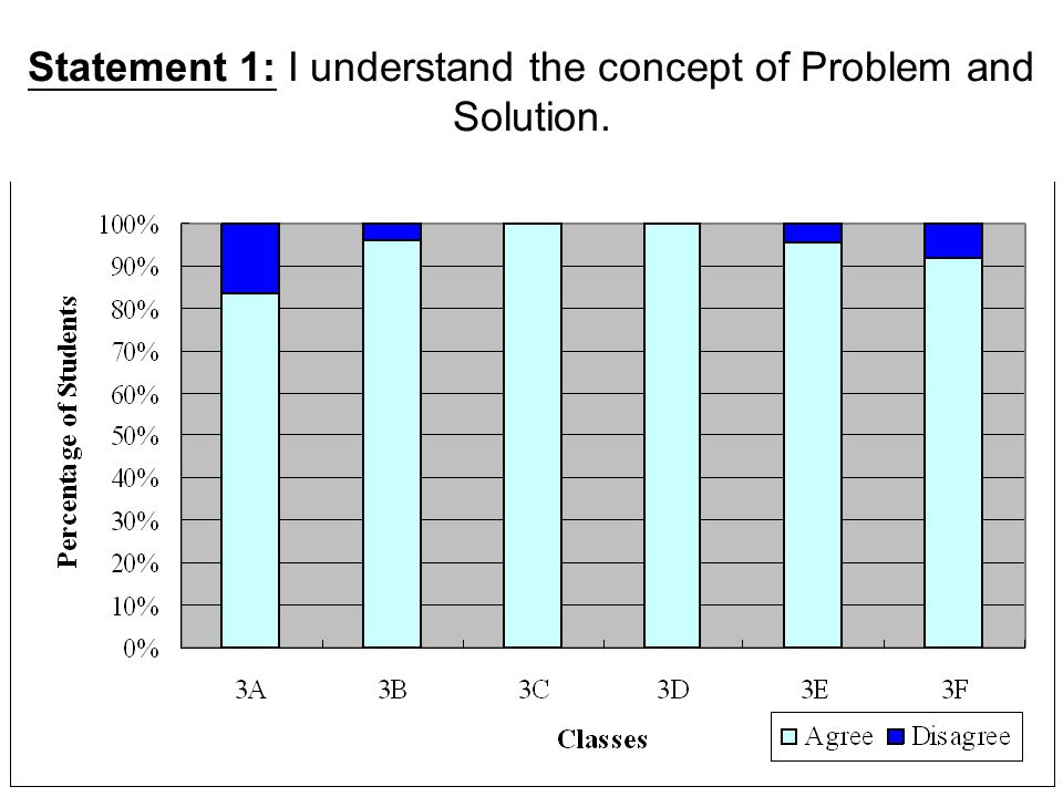Statement 2: I know the formulas of calculating the profit percent and the loss percent in English.