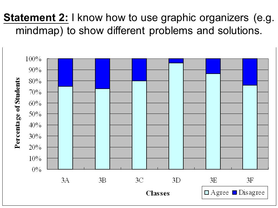 Statement 2: I know how to use graphic organizers (e.g. mindmap) to show different problems and solutions.