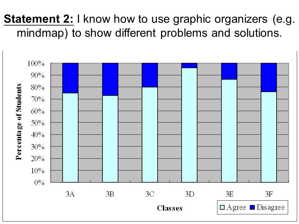 Language Across Curriculum: F1 Integrating English in ICT Questionnaire Analysis SMKMCF Ma Ko Pan Memorial School