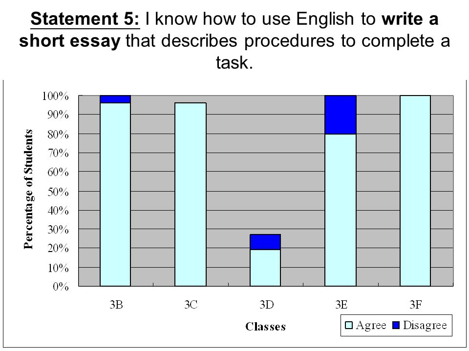Statement 5: I know how to use English to write a short essay that describes procedures to complete a task.