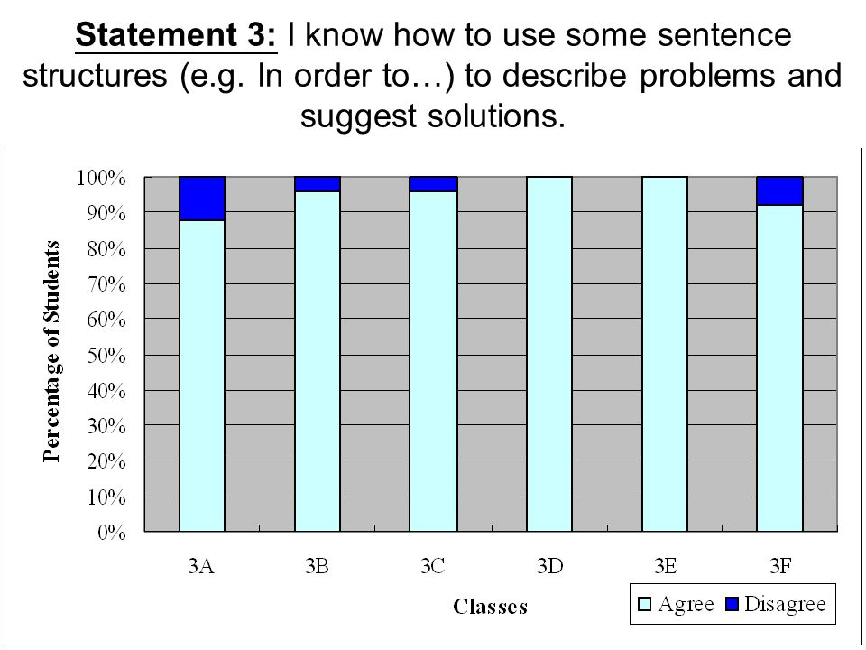 Statement 3: I know how to use some sentence structures (e.g. In order to…) to describe problems and suggest solutions.