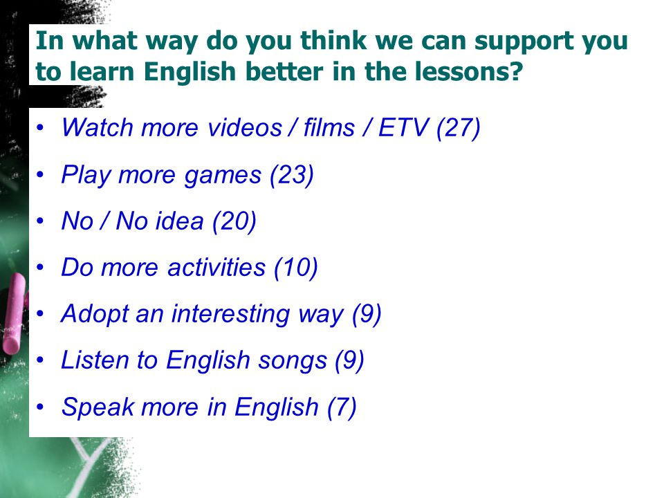 Practise more (5) Teach more about certain topics (4) In what way do you think we can support you to learn English better in the lessons.