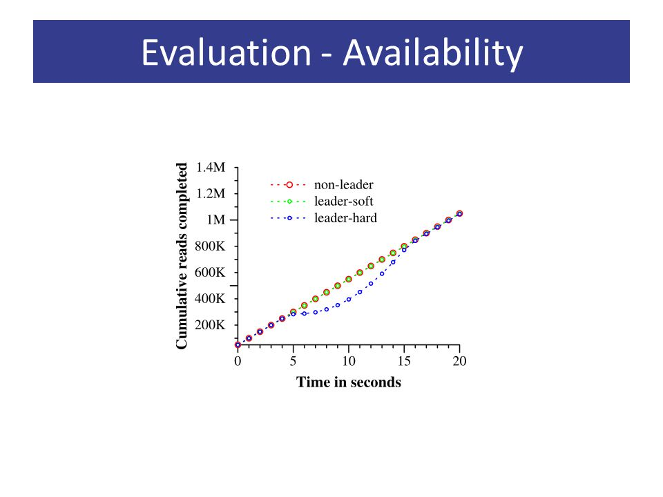 Evaluation - Availability