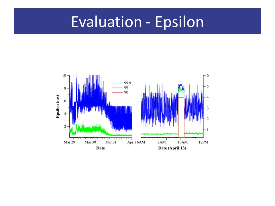 Evaluation - Epsilon