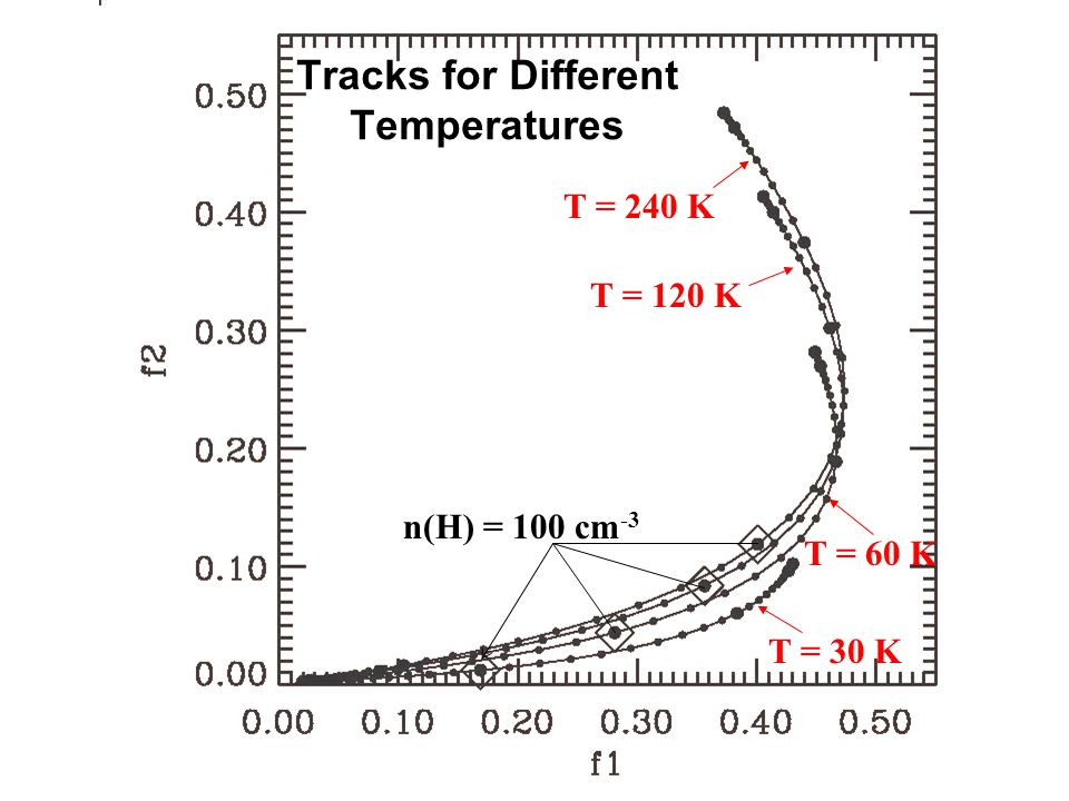 Tracks for Different Temperatures n(H) = 100 cm -3 T = 30 K T = 60 K T = 120 K T = 240 K