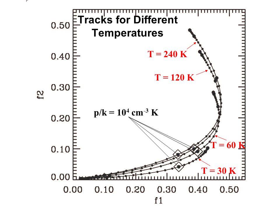Tracks for Different Temperatures T = 30 K T = 60 K T = 120 K T = 240 K p/k = 10 4 cm -3 K