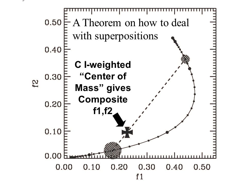 C I-weighted Center of Mass gives Composite f1,f2