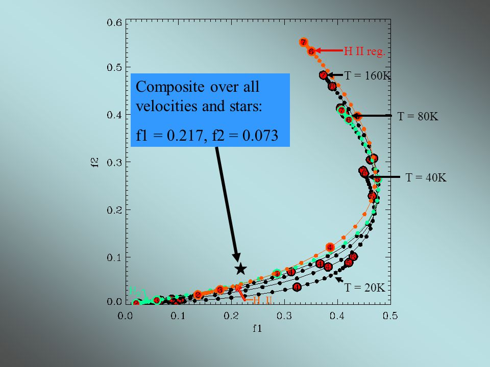 Composite over all velocities and stars: f1 = 0.217, f2 = 0.073 T = 20K T = 40K T = 80K T = 160K H II reg.