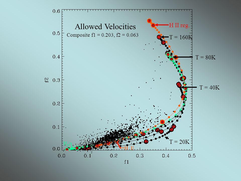 Allowed Velocities Composite f1 = 0.203, f2 = 0.063 T = 20K T = 40K T = 80K T = 160K H II reg.