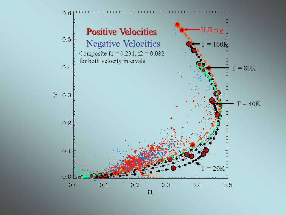 Positive Velocities Negative Velocities Composite f1 = 0.231, f2 = 0.082 for both velocity intervals T = 20K T = 40K T = 80K T = 160K H II reg.