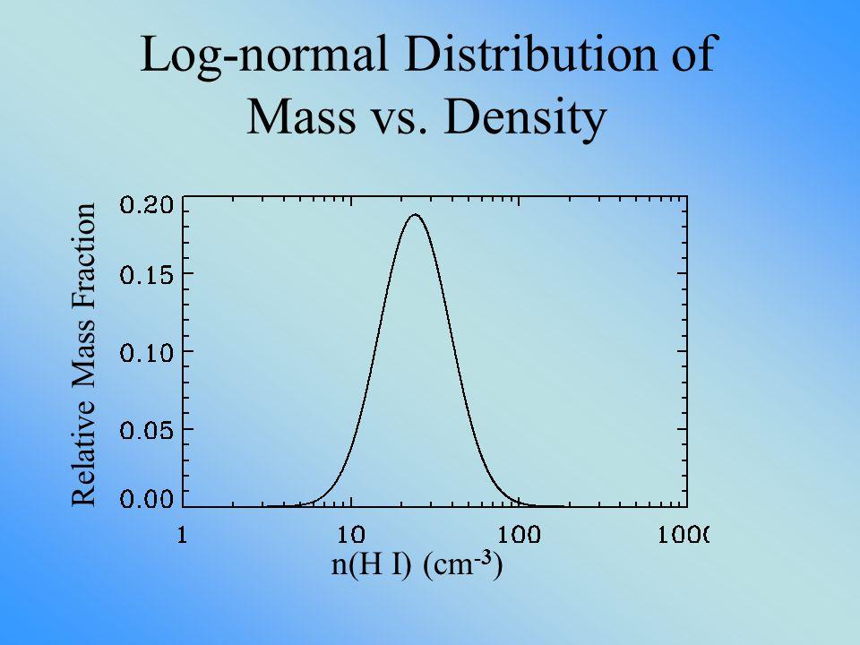 Log-normal Distribution of Mass vs. Density Relative Mass Fraction n(H I) (cm -3 )