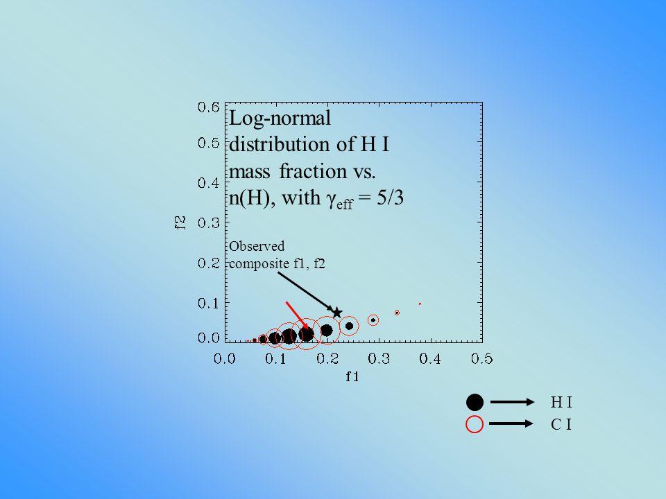 Observed composite f1, f2 Log-normal distribution of H I mass fraction vs.