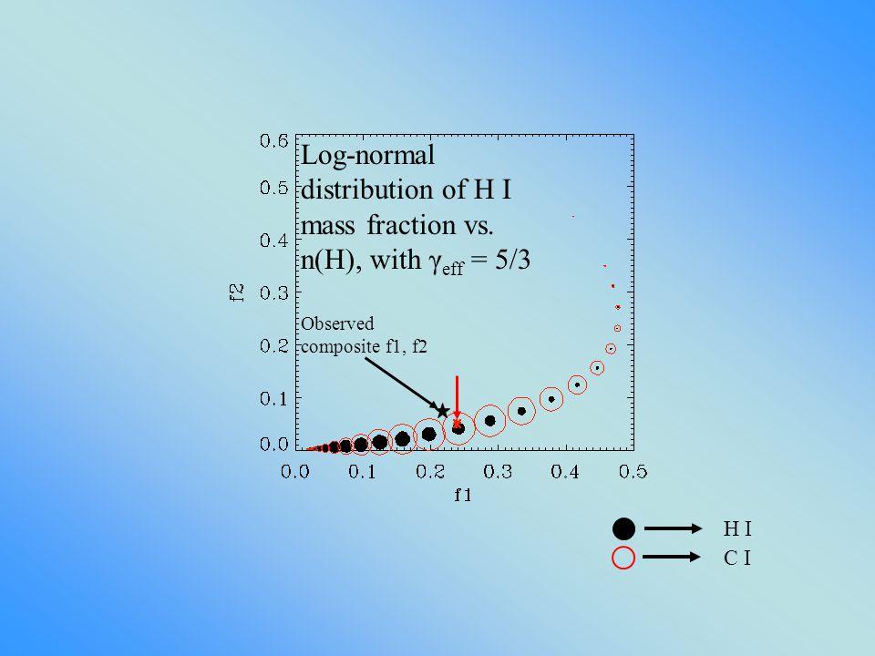 Observed composite f1, f2 H I C I Log-normal distribution of H I mass fraction vs.