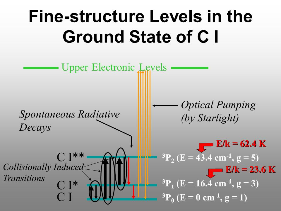Fine-structure Levels in the Ground State of C I 3 P 0 (E = 0 cm -1, g = 1) 3 P 1 (E = 16.4 cm -1, g = 3) 3 P 2 (E = 43.4 cm -1, g = 5) C I C I* C I** Upper Electronic Levels Collisionally Induced Transitions Optical Pumping (by Starlight) Spontaneous Radiative Decays E/k = 23.6 K E/k = 62.4 K