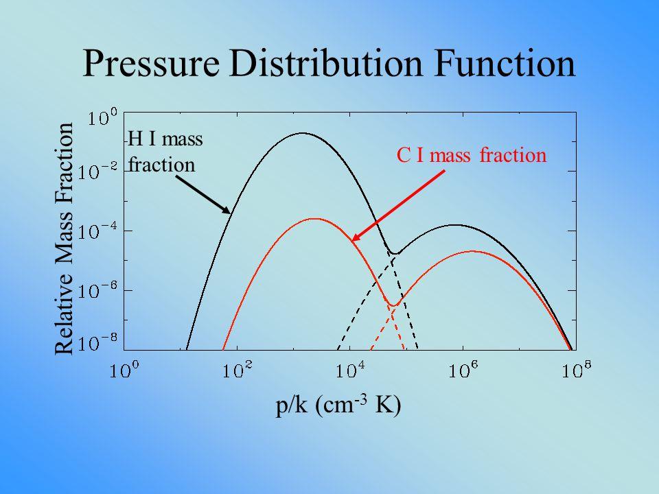 Pressure Distribution Function p/k (cm -3 K) Relative Mass Fraction C I mass fraction H I mass fraction