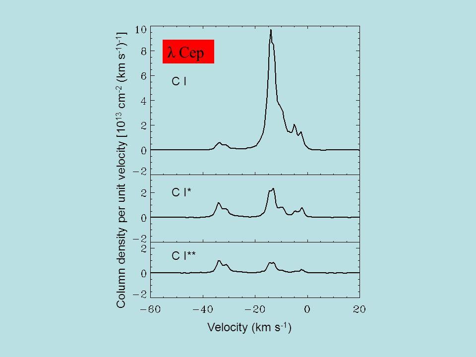 Column density per unit velocity [10 13 cm -2 (km s -1 ) -1 ] Velocity (km s -1 ) C I C I* C I** λ Cep