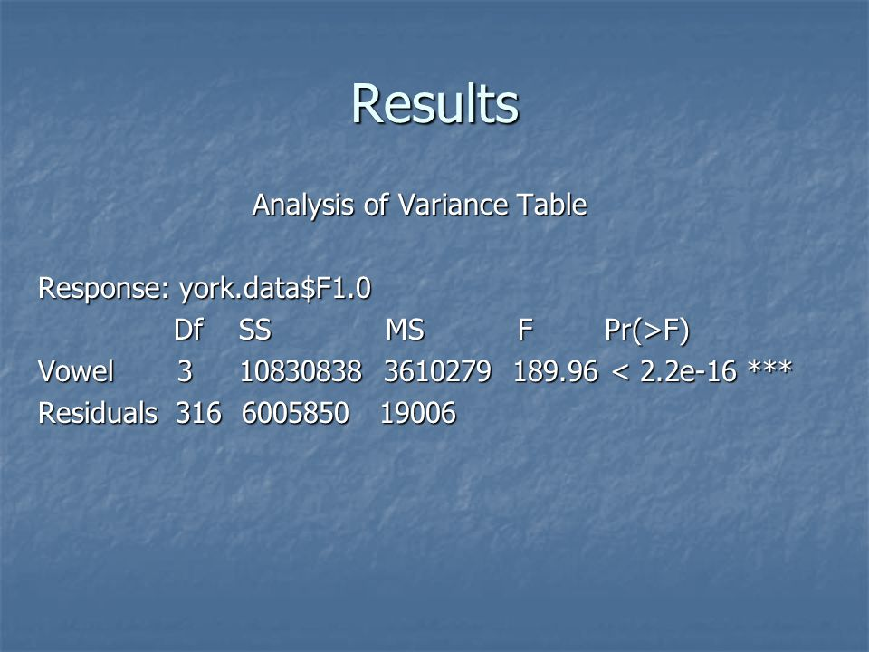 Results Analysis of Variance Table Response: york.data$F1.0 Df SS MS F Pr(>F) Df SS MS F Pr(>F) Vowel 3 10830838 3610279 189.96 < 2.2e-16 *** Residuals 316 6005850 19006