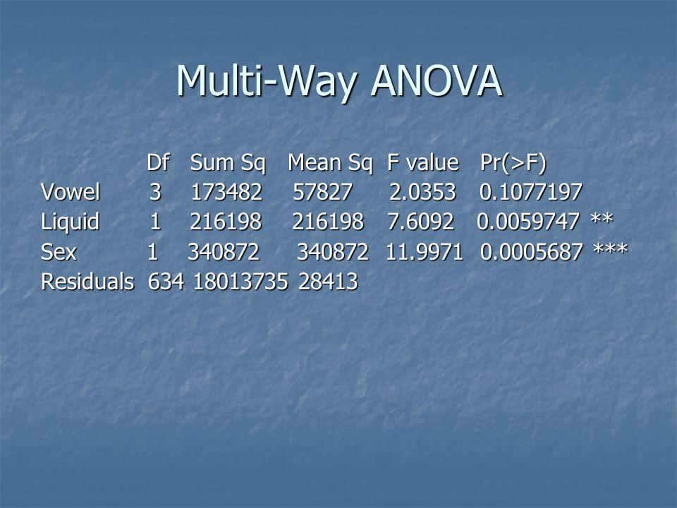 Multi-Way ANOVA Df Sum Sq Mean Sq F value Pr(>F) Df Sum Sq Mean Sq F value Pr(>F) Vowel 3 173482 57827 2.0353 0.1077197 Liquid 1 216198 216198 7.6092