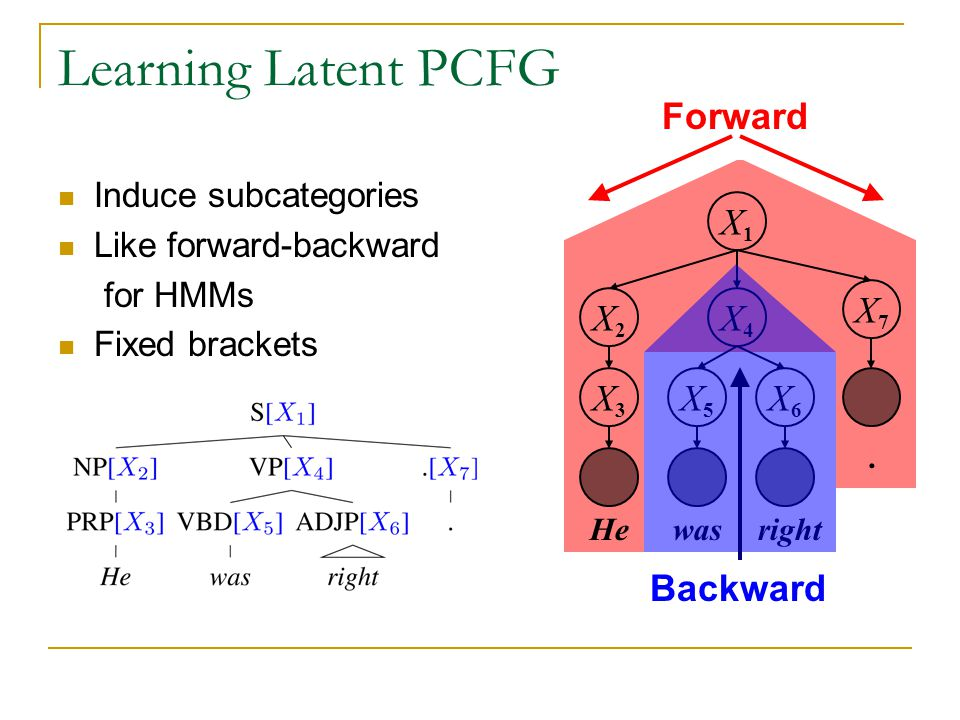 Learning Latent PCFG S Induce subcategories Like forward-backward for HMMs Fixed brackets Forward X1X1 X2X2 X7X7 X4X4 X5X5 X6X6 X3X3 Hewasright. Backw