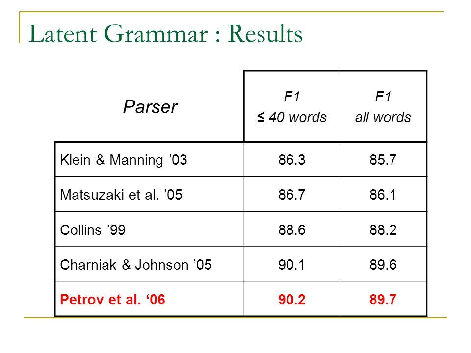 Latent Grammar : Results Parser F1 ≤ 40 words F1 all words Klein & Manning '0386.385.7 Matsuzaki et al. '0586.786.1 Collins '9988.688.2 Charniak & Joh
