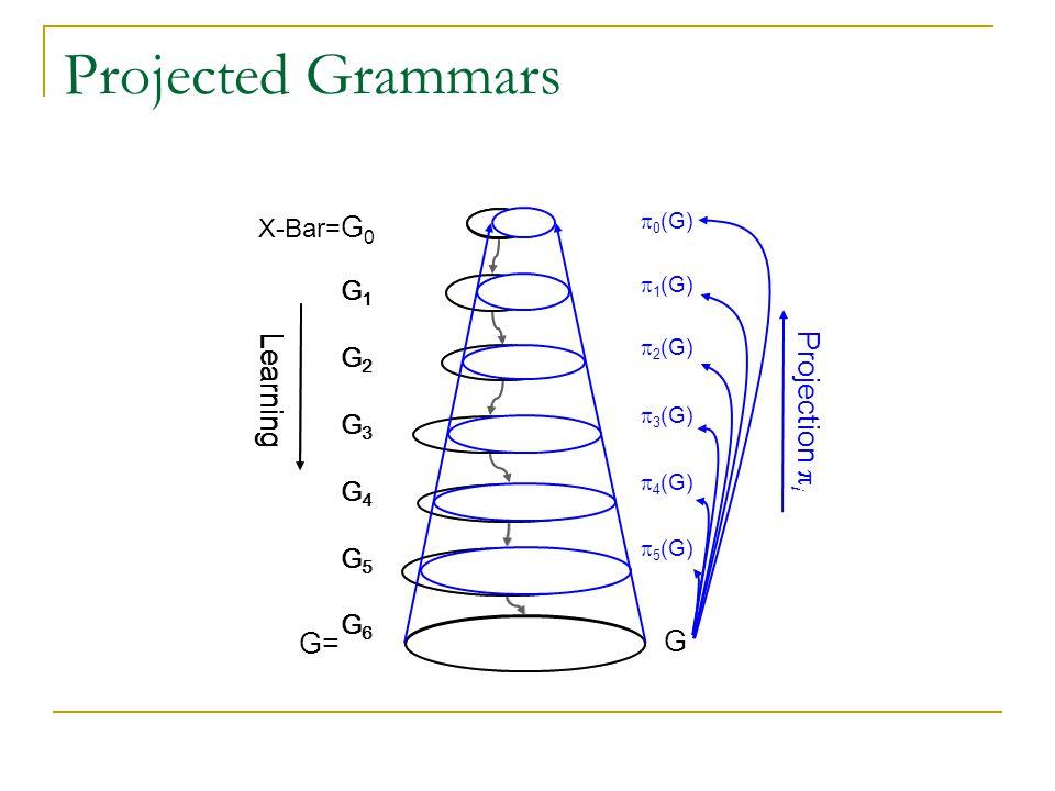 G1G2G3G4G5G6G1G2G3G4G5G6 Learning G1G2G3G4G5G6G1G2G3G4G5G6 Projected Grammars X-Bar= G 0 G= Projection  i 0(G)1(G)2(G)3(G)4(G)5(G)0(G)1(G)2(