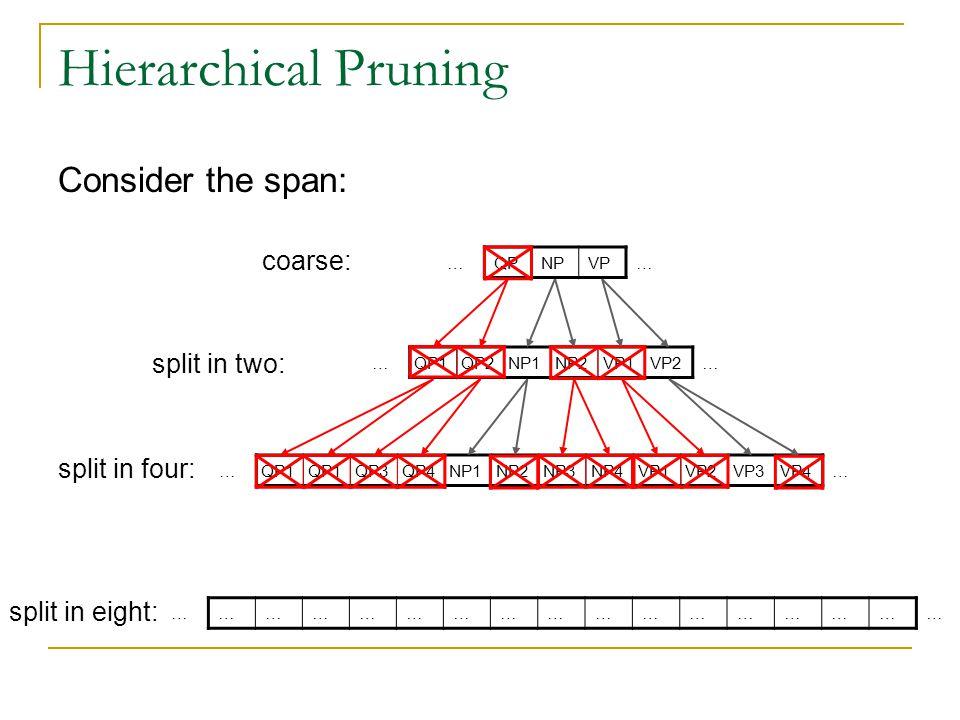 Hierarchical Pruning Consider the span: …QPNPVP… coarse: split in two: …QP1QP2NP1NP2VP1VP2… …QP1 QP3QP4NP1NP2NP3NP4VP1VP2VP3VP4… split in four: split
