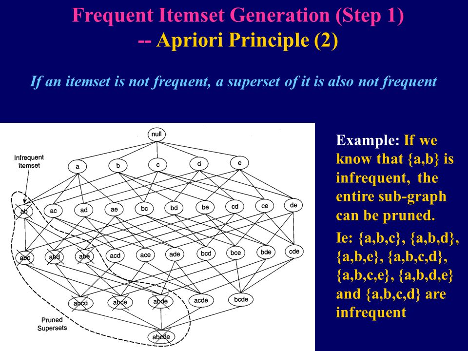 If an itemset is not frequent, a superset of it is also not frequent Frequent Itemset Generation (Step 1) -- Apriori Principle (2) Example: If we know