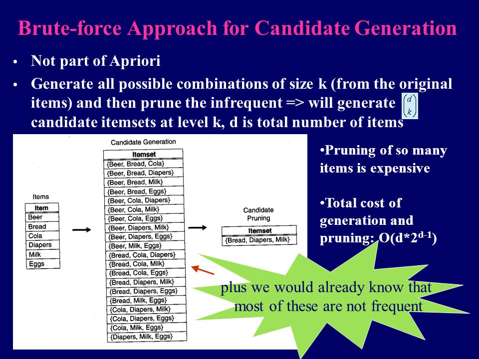 Brute-force Approach for Candidate Generation Not part of Apriori Generate all possible combinations of size k (from the original items) and then prun
