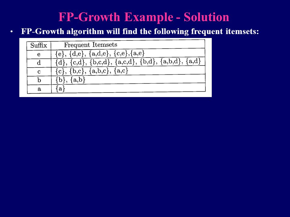 FP-Growth Example - Solution FP-Growth algorithm will find the following frequent itemsets:
