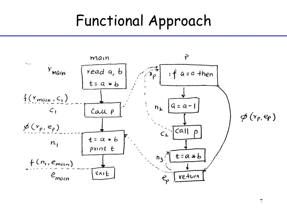 Functional Approach 7