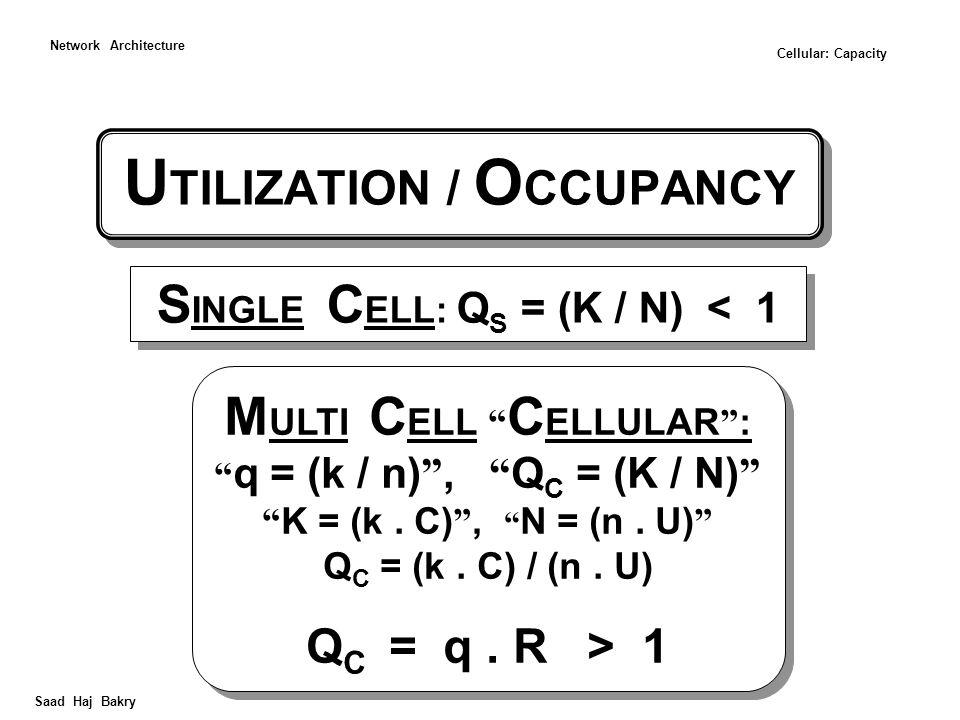 U TILIZATION / O CCUPANCY Saad Haj Bakry Network Architecture M ULTI C ELL C ELLULAR : q = (k / n) , Q C = (K / N) K = (k.