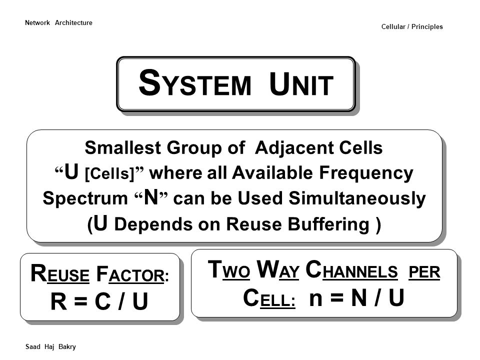 Frequency Distribution for a Cellular System with One Belt of Cells Frequency Reuse Buffering Distance ( S YSTEM U NIT U = 4 Cells) f1 f3 f4 f2 f1 Saad Haj Bakry Network Architecture Cellular / Principles
