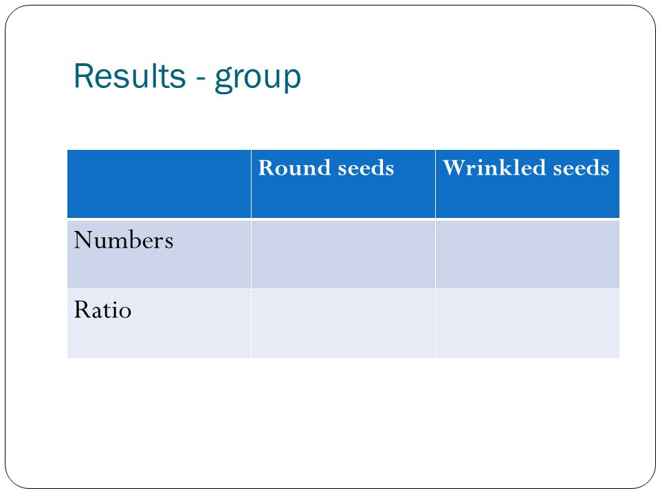 Results - group Round seedsWrinkled seeds Numbers Ratio