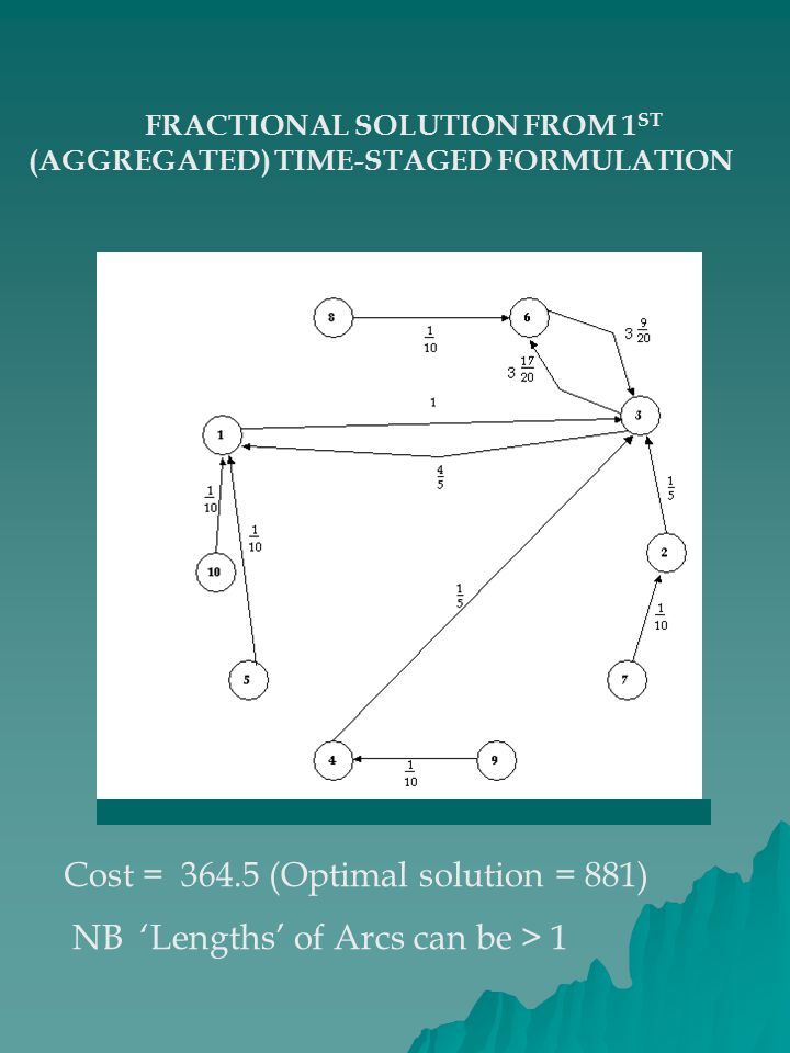 FRACTIONAL SOLUTION FROM 1 ST (AGGREGATED) TIME-STAGED FORMULATION Cost = 364.5 (Optimal solution = 881) NB 'Lengths' of Arcs can be > 1