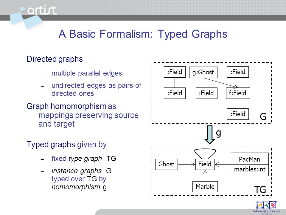 A Basic Formalism: Typed Graphs Directed graphs – multiple parallel edges – undirected edges as pairs of directed ones Graph homomorphism as mappings preserving source and target Typed graphs given by – fixed type graph TG – instance graphs G typed over TG by homomorphism g g:Ghost :Field f:Field g Field PacMan marbles:int Ghost Marble G TG