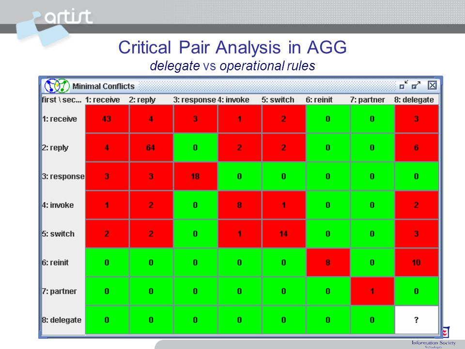 Critical Pair Analysis in AGG delegate vs operational rules