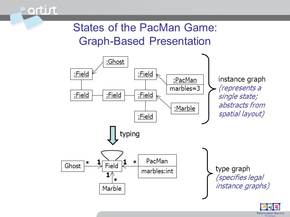 States of the PacMan Game: Graph-Based Presentation :Ghost :Field :PacMan marbles=3 instance graph (represents a single state; abstracts from spatial layout) type graph (specifies legal instance graphs) :Marble typing Field PacMan marbles:int Ghost Marble 1 11 * * *