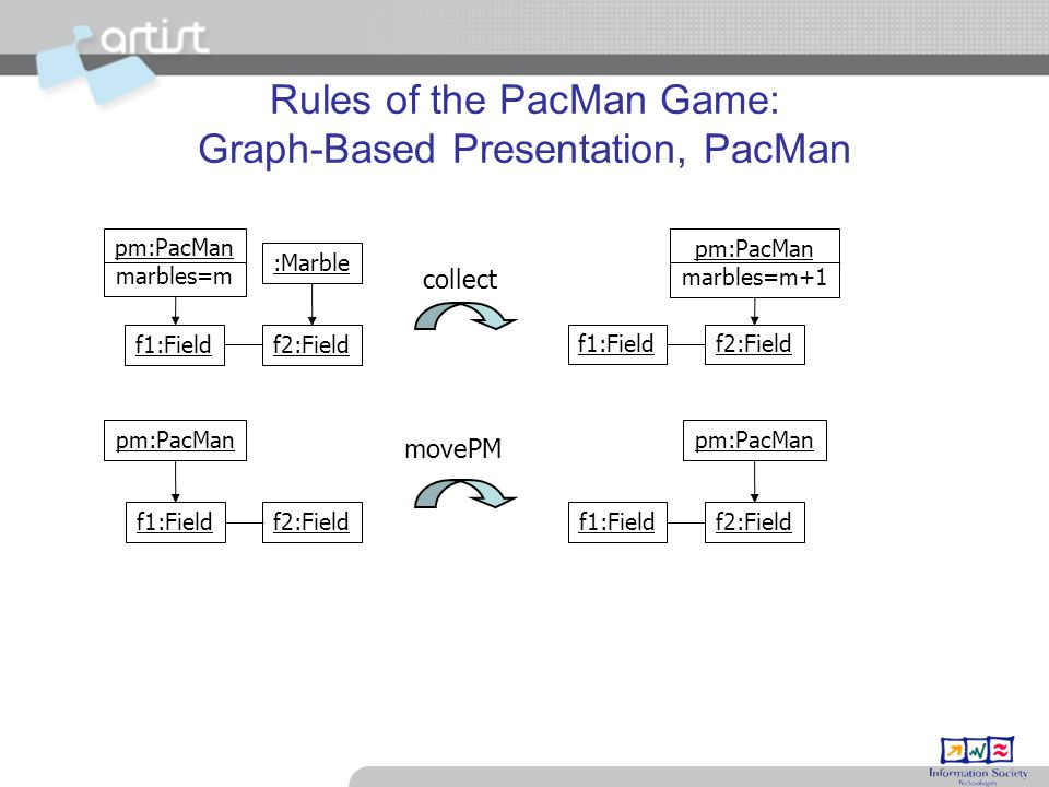 Rules of the PacMan Game: Graph-Based Presentation, PacMan f1:Fieldf2:Field pm:PacMan f1:Fieldf2:Field pm:PacMan movePM pm:PacMan marbles=m f1:Fieldf2:Field :Marble f1:Fieldf2:Field pm:PacMan marbles=m+1 collect