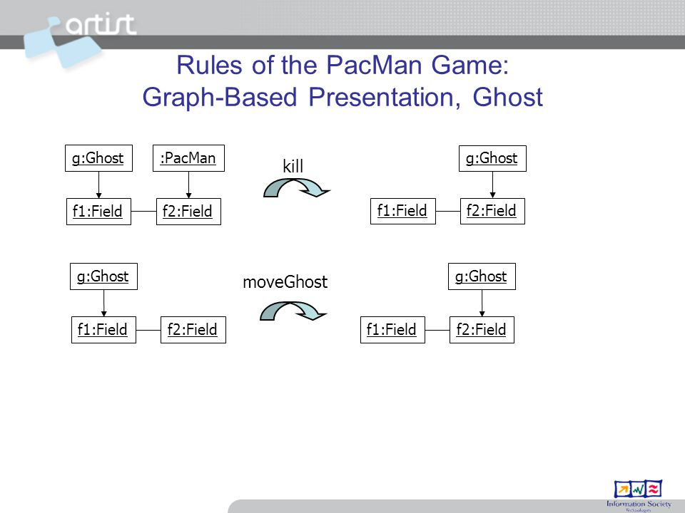 Rules of the PacMan Game: Graph-Based Presentation, Ghost f1:Fieldf2:Field g:Ghost f1:Fieldf2:Field g:Ghost moveGhost g:Ghost f1:Fieldf2:Field :PacMan f1:Fieldf2:Field g:Ghost kill